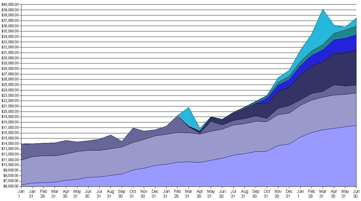 Asset Growth Chart Accumulating Money