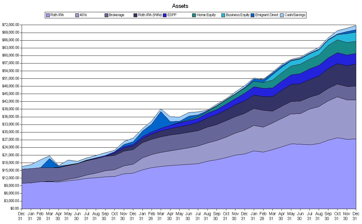 Net Worth Growth Chart 2005 Through 2007 Accumulating Money