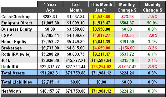 January 2008 Net Worth Snapshot