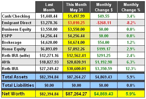May 2008 Net Worth