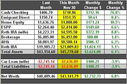 November 2006 Net Worth Snapshot