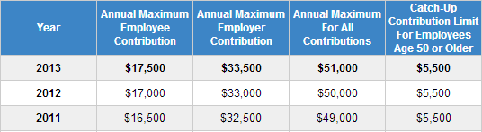 Does The 401 K Max Contribution Limit Include The Employer Match Accumulating Money