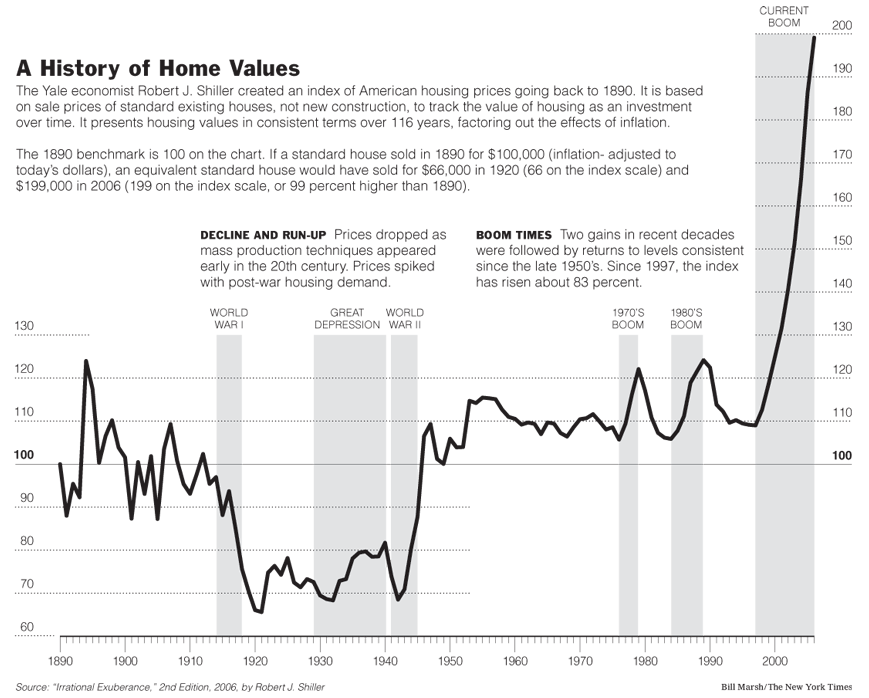 History of Home Values